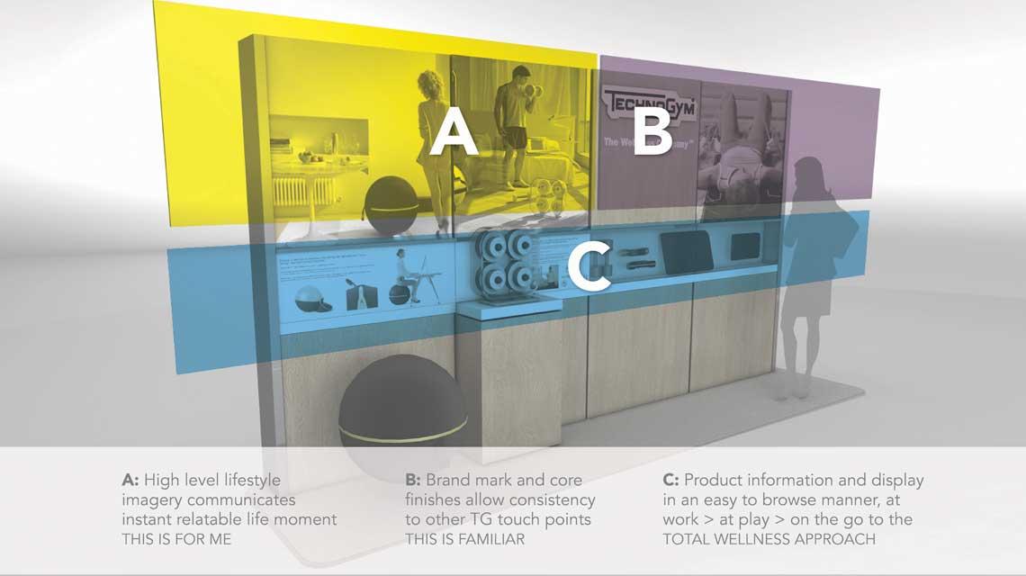 computer visual of Techngym's retail concession