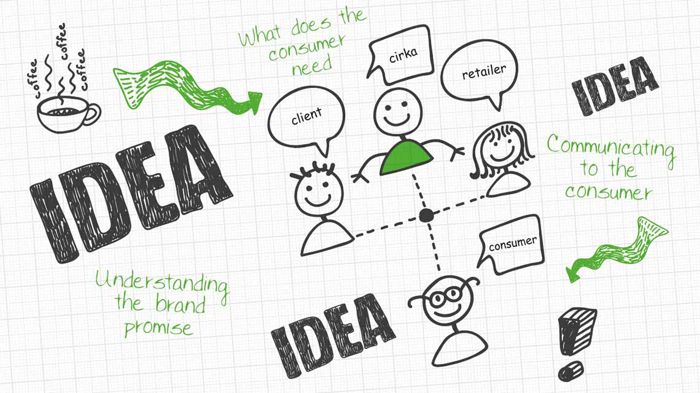 ideas graphical sketch of cirka creatives process