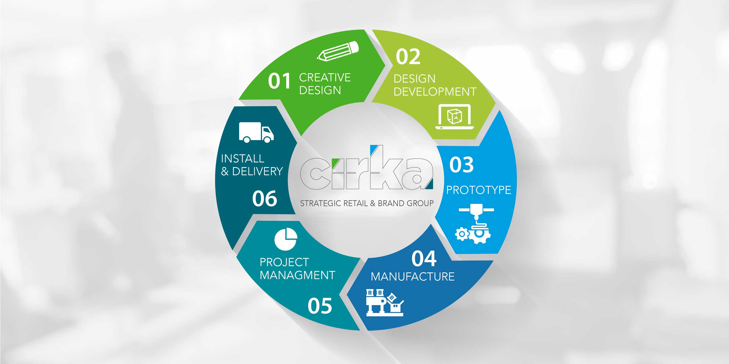 infographic showing cirka creatives services